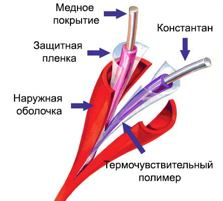 Рис 2Конструкция мультикритериального термокабеля CTI